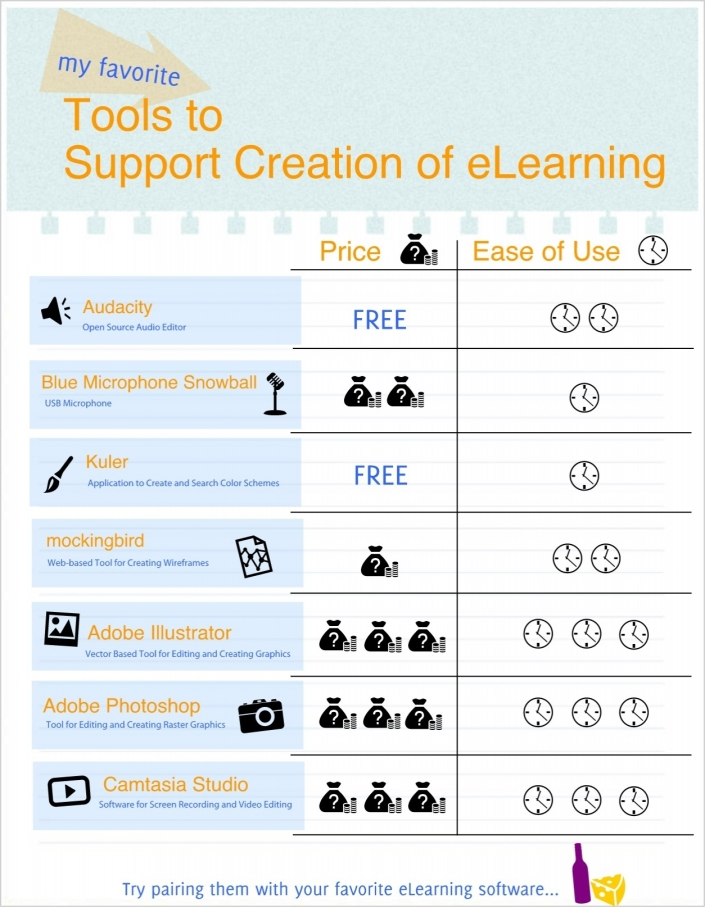 Favorite Tools to Support eLearning